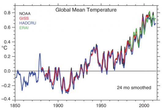 Figure courtesy of http://www.wunderground.com/news/no-hiatus-pause-global-warming-climate-change-heres-why-20140109