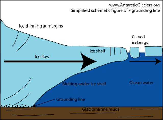 Figure courtesy of www.antarcticglaciers.org