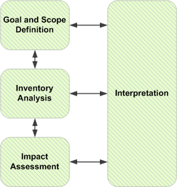 Figure courtesy of http://en.wikipedia.org/wiki/Life-cycle_assessment