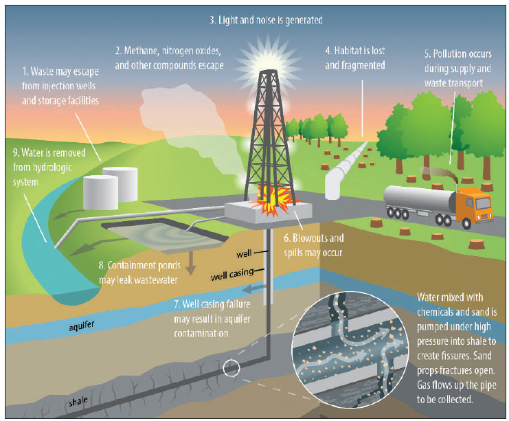 natural gas fracking risks essay Epa releases fracking risk assessment each fracking well requires an immense amount of water to effectively extract natural gas—on average 15 million gallons.